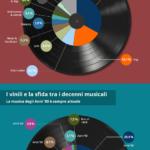 La mania del Vinile in Europa – idealo.it Musicultutaonline